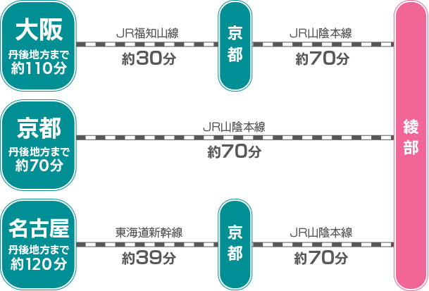 綾部市JRアクセス