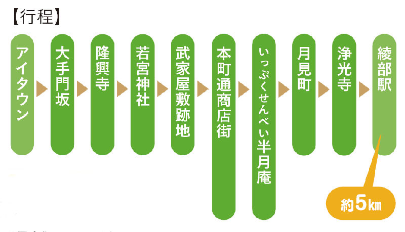 春の綾部藩・陣屋物語